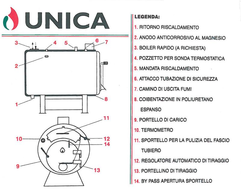 Generatore di acqua calda e caldaie UNICA - schema e legenda