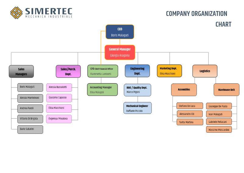Company organization chart Simertec