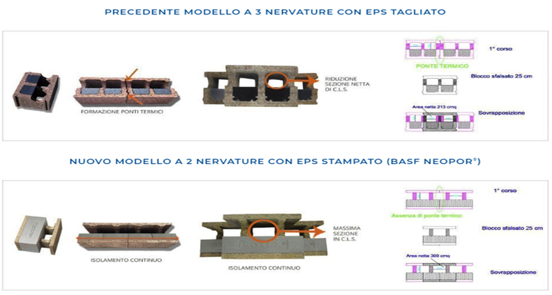 Nuovo Blocco Isotex® a due nervature