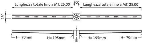 Sistemi di canaletta a griglia