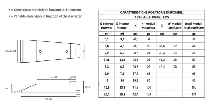 Caratteristiche rotatoria pvc
