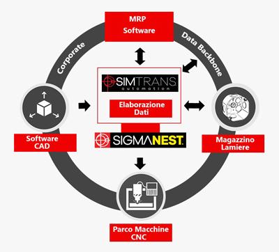 Integrazione MRP