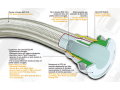 PTFE hose with double wall W / FLEX / PP