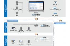 Software di monitoraggio per reti ICS e reti SCADA SilentDefense