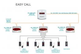 Sistema di chiamata per strutture ricettive EasyCall