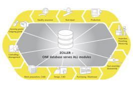 Software modulare per gestione utensili TMS
