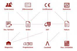 Software gestionale per il settore del vetro Perfect GEA