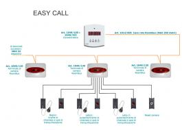 call system for accommodation EasyCall