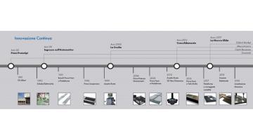 Produzione attrezzature di collaudo per automotive